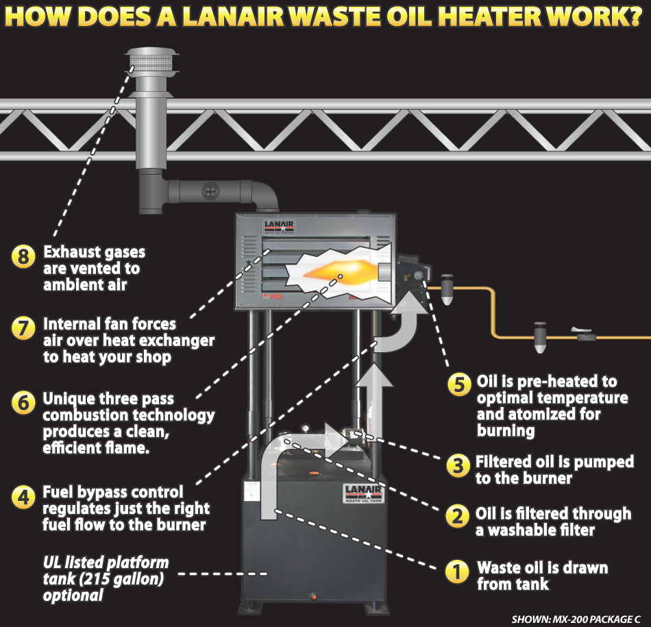 How does a Lanair Waste Oil Heater Work